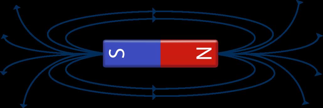 Magnet og kraftlinier