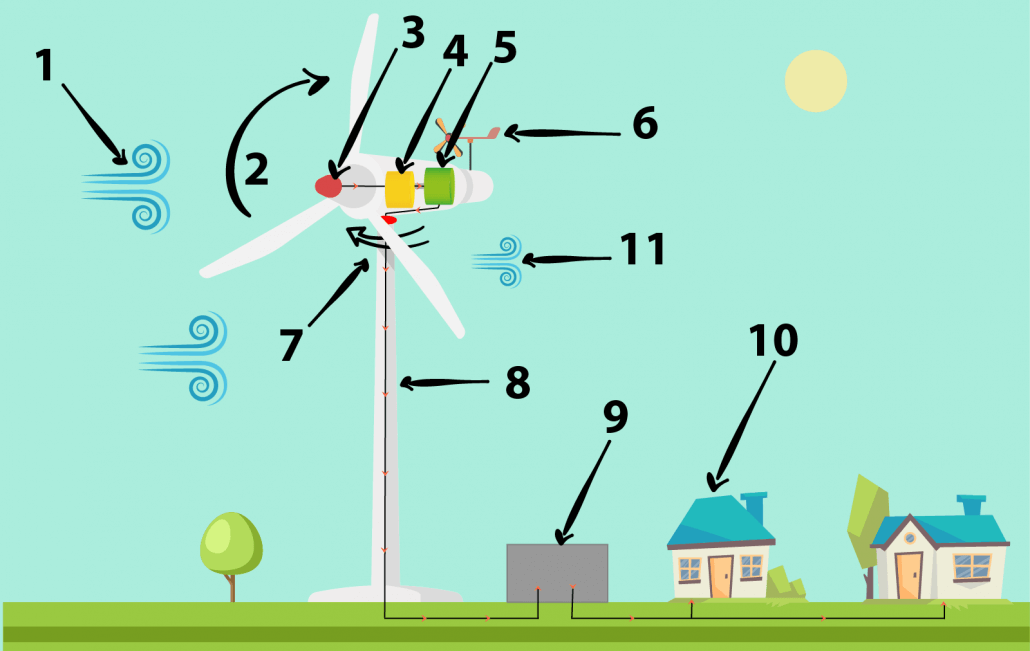 De 11 skridt om hvordan en vindmølle virker